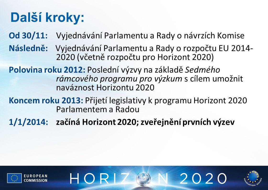 Další kroky: Od 30/11: Vyjednávání Parlamentu a Rady o návrzích Komise