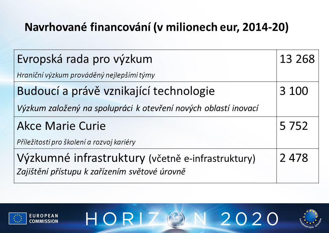 Evropská rada pro výzkum 13 268 Budoucí a právě vznikající technologie