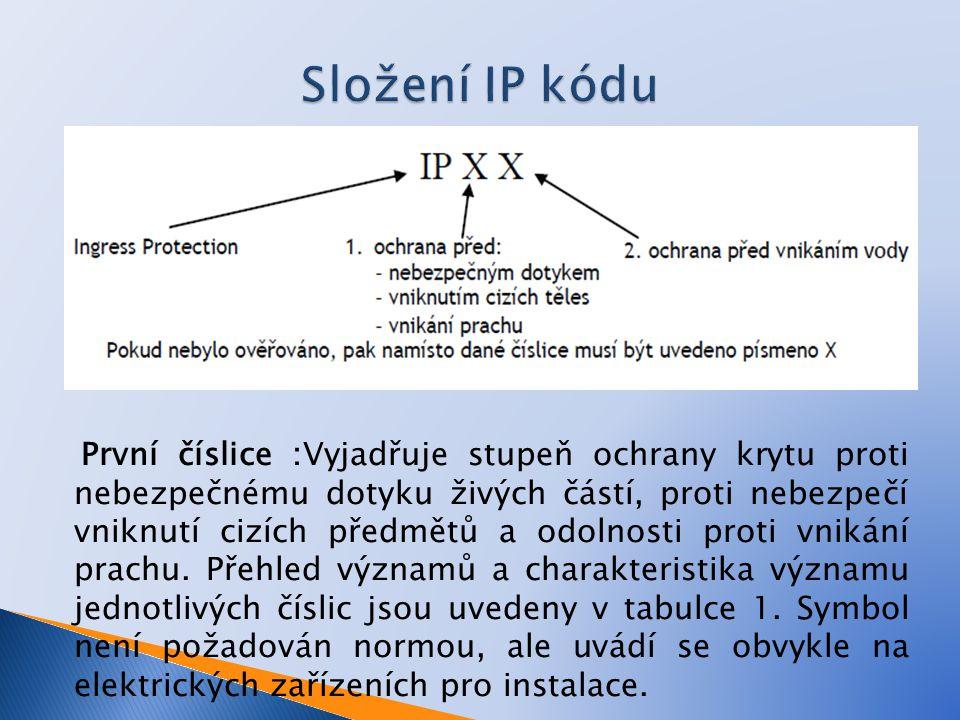 Složení IP kódu