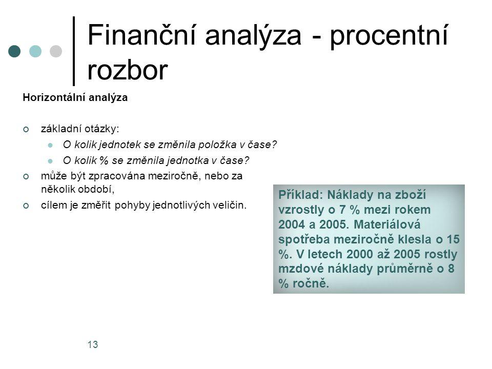 Finanční analýza - procentní rozbor