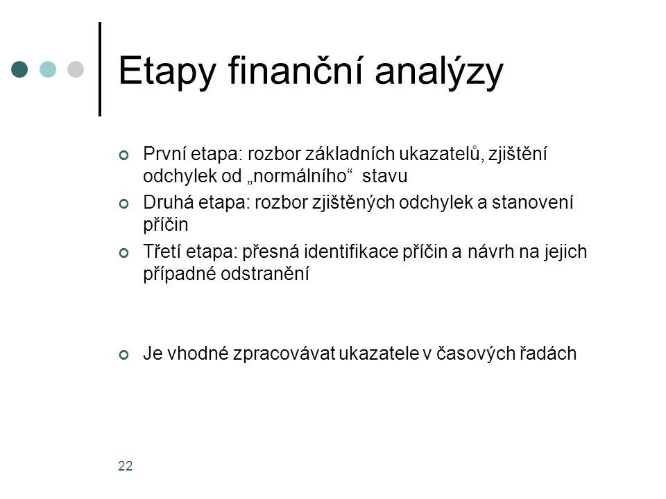 Etapy finanční analýzy