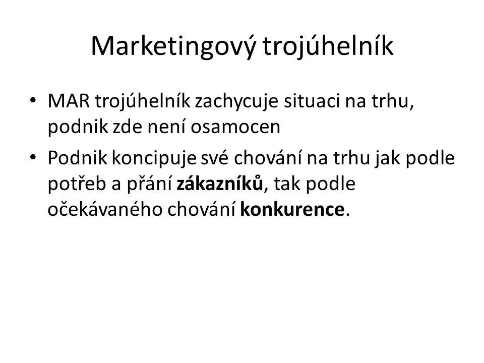 Marketingový trojúhelník