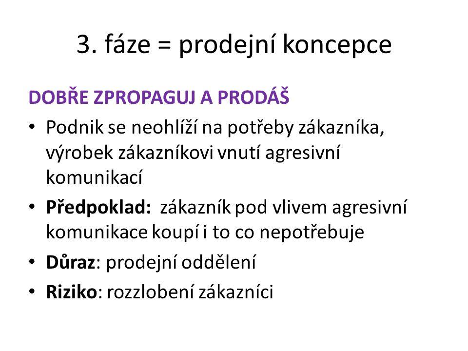 3. fáze = prodejní koncepce
