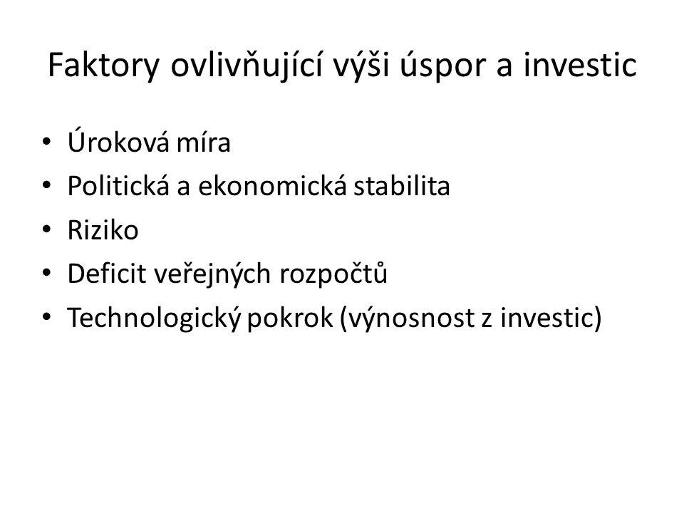 Faktory ovlivňující výši úspor a investic