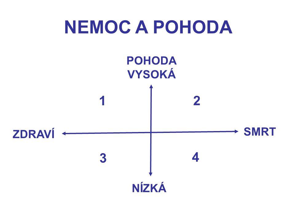 NEMOC A POHODA POHODA VYSOKÁ 1 2 SMRT ZDRAVÍ 3 4 NÍZKÁ