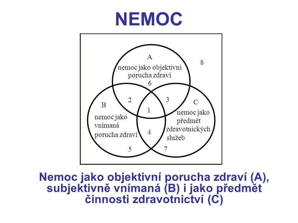 NEMOC A. 8. nemoc jako objektivní. porucha zdraví. 6. 2. 3. C. B. 1. nemoc jako. nemoc jako.