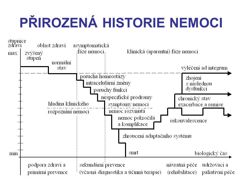 PŘIROZENÁ HISTORIE NEMOCI