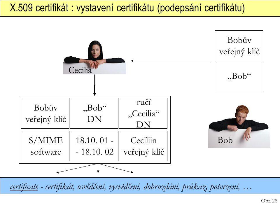 X.509 certifikát : vystavení certifikátu (podepsání certifikátu)
