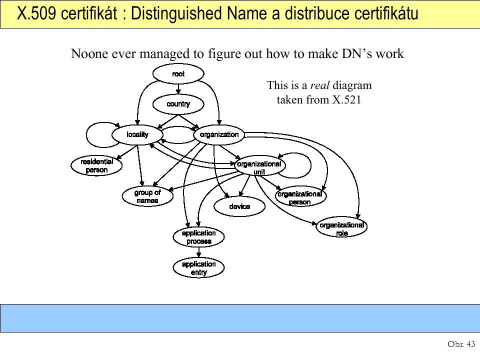 X.509 certifikát : Distinguished Name a distribuce certifikátu