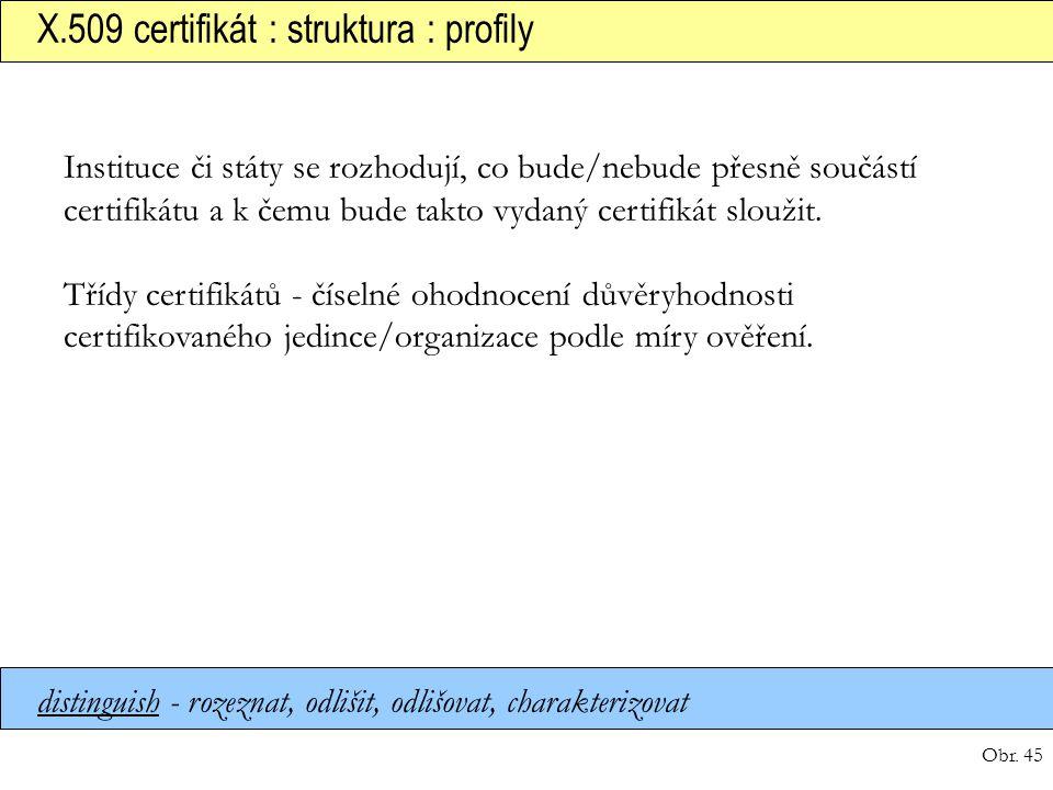 X.509 certifikát : struktura : profily