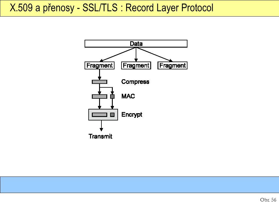 X.509 a přenosy - SSL/TLS : Record Layer Protocol