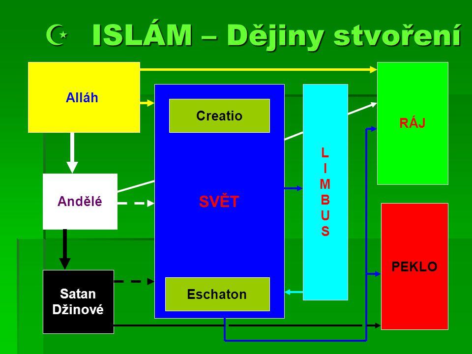  ISLÁM – Dějiny stvoření
