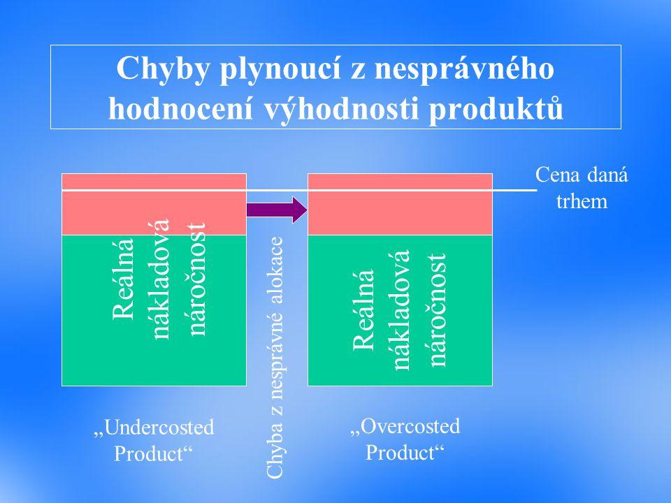 Chyby plynoucí z nesprávného hodnocení výhodnosti produktů