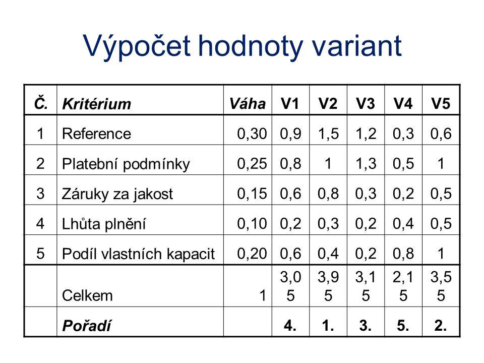 Výpočet hodnoty variant