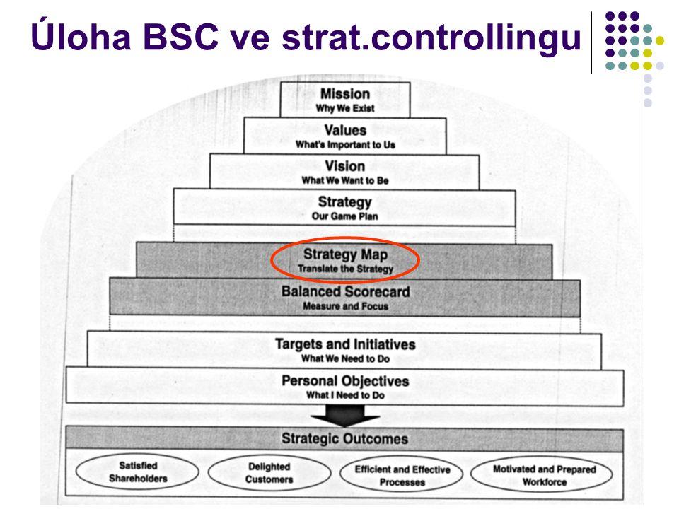 Úloha BSC ve strat.controllingu