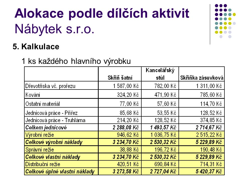 Alokace podle dílčích aktivit Nábytek s.r.o.