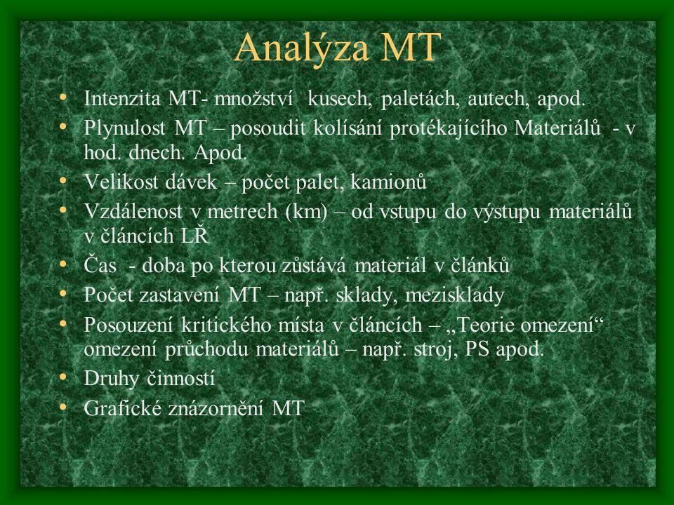 Analýza MT Intenzita MT- množství kusech, paletách, autech, apod.