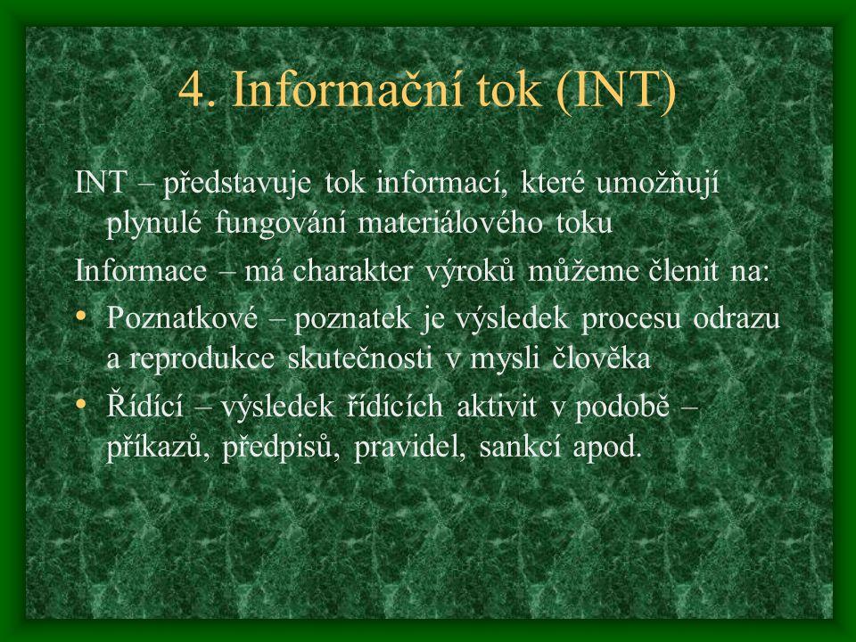 4. Informační tok (INT) INT – představuje tok informací, které umožňují plynulé fungování materiálového toku.