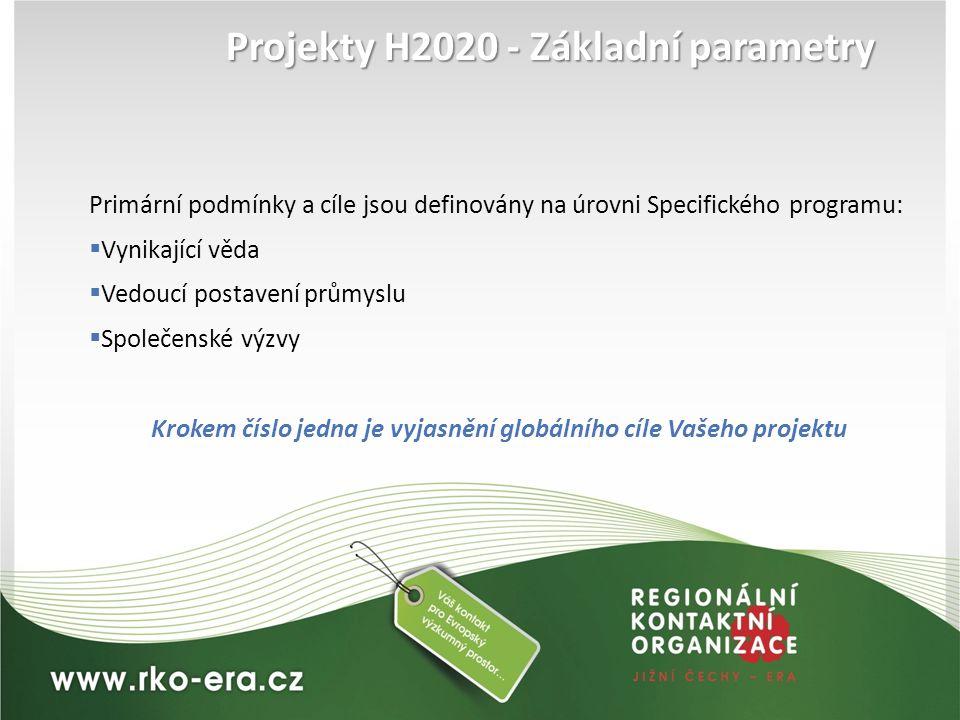 Projekty H2020 - Základní parametry