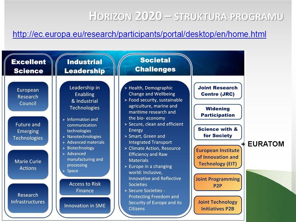 Horizon 2020 – struktura programu