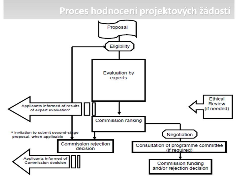 Proces hodnocení projektových žádostí