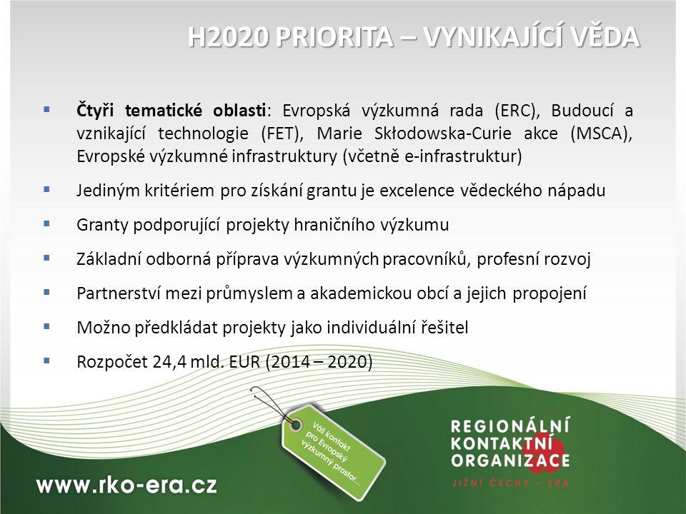 H2020 PRIORITA – VYNIKAJÍCÍ VĚDA