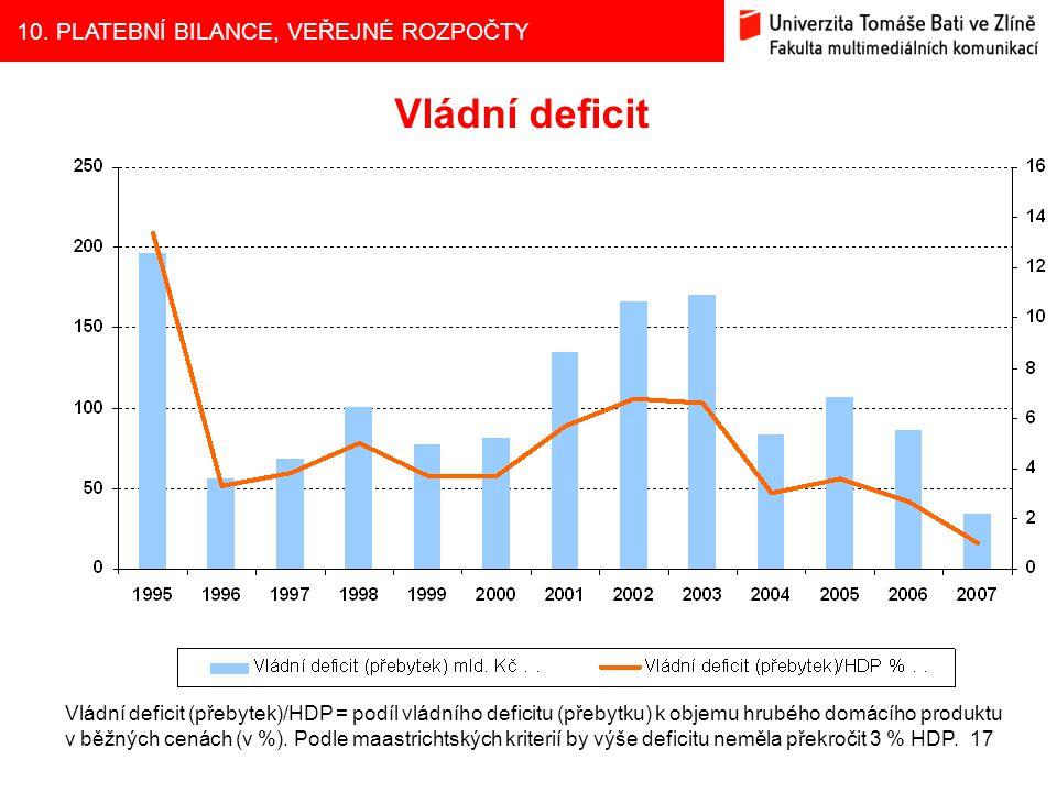 Vládní deficit