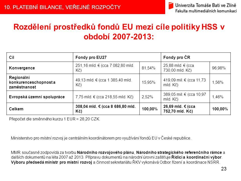 Rozdělení prostředků fondů EU mezi cíle politiky HSS v období 2007-2013: