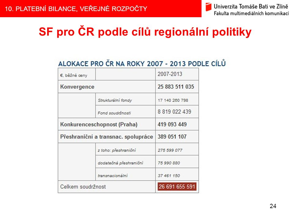 SF pro ČR podle cílů regionální politiky