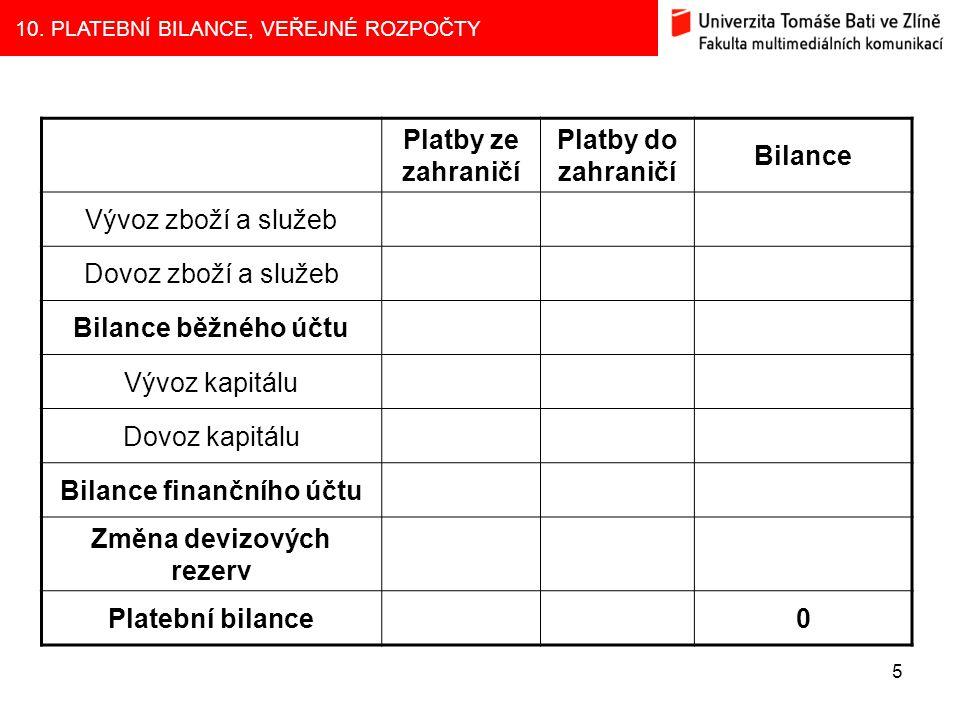 Bilance finančního účtu Změna devizových rezerv