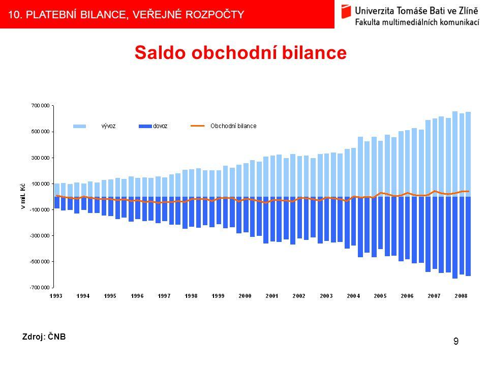 Saldo obchodní bilance