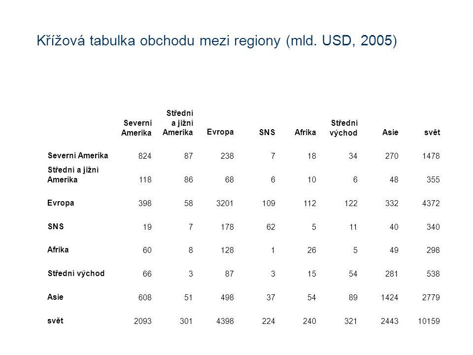 Křížová tabulka obchodu mezi regiony (mld. USD, 2005)