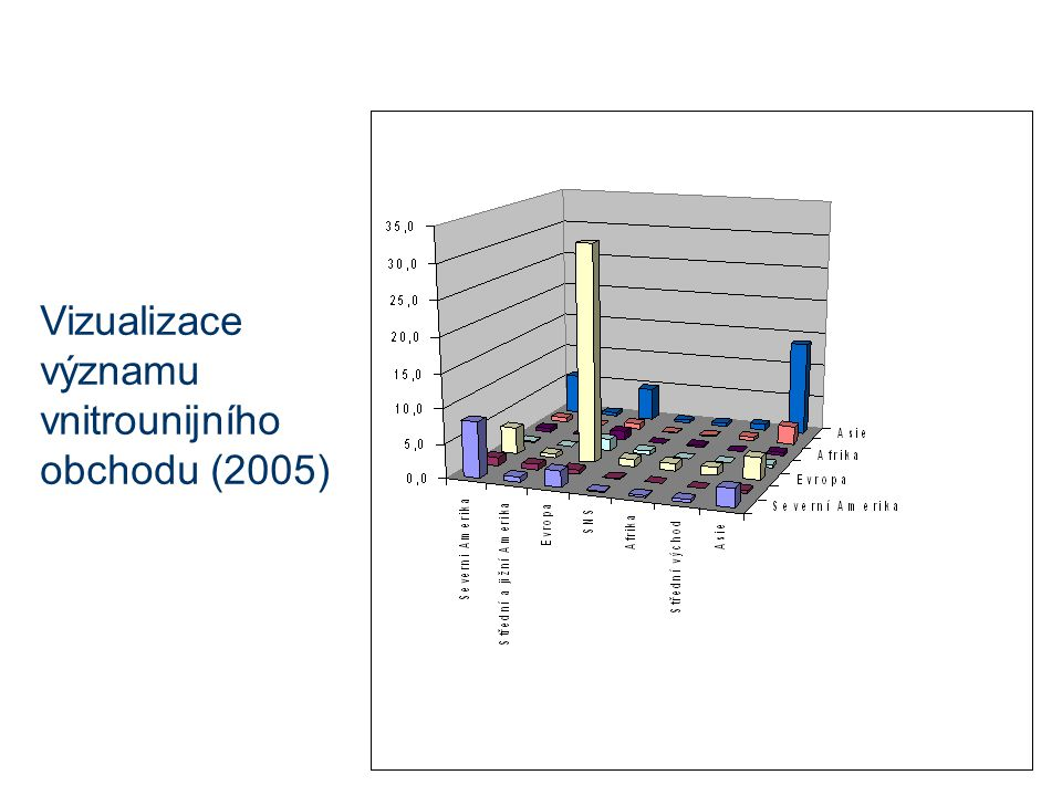 Vizualizace významu vnitrounijního obchodu (2005)