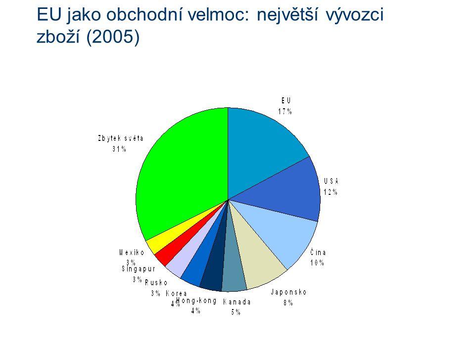 EU jako obchodní velmoc: největší vývozci zboží (2005)