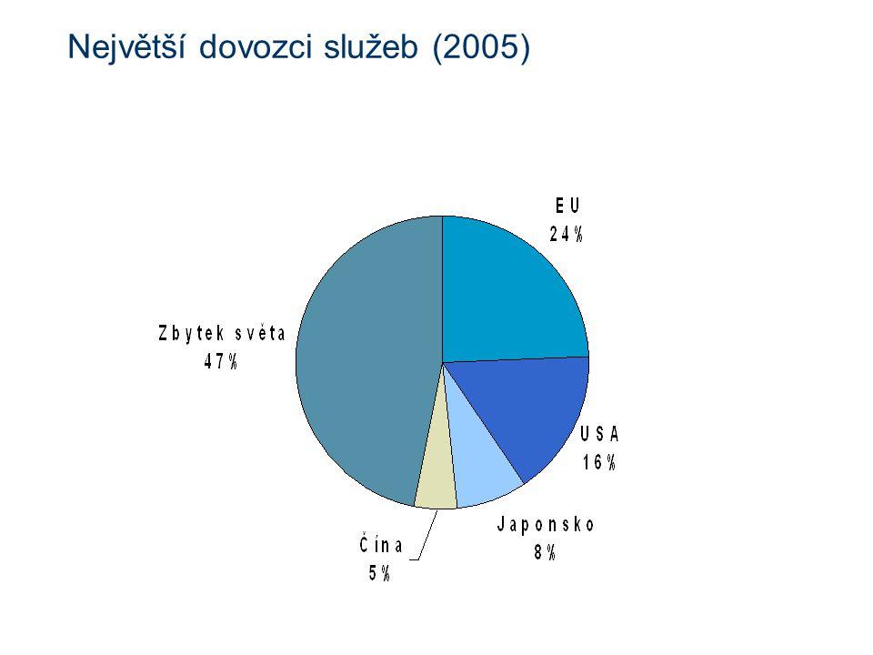 Největší dovozci služeb (2005)