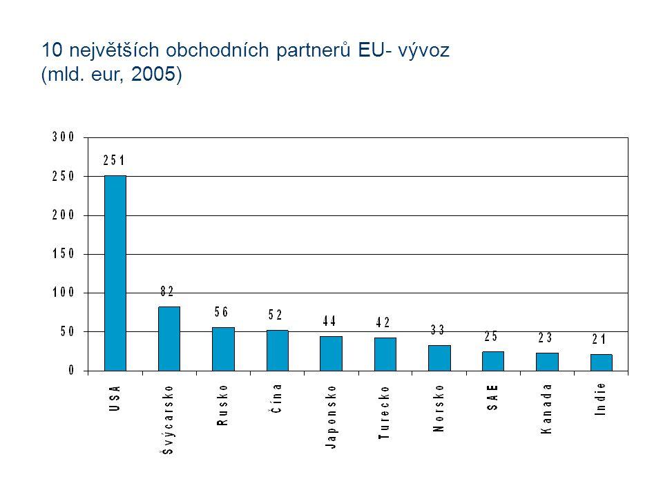 10 největších obchodních partnerů EU- vývoz (mld. eur, 2005)
