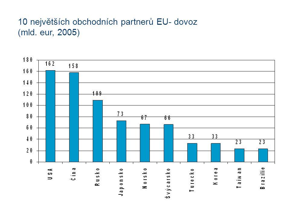 10 největších obchodních partnerů EU- dovoz (mld. eur, 2005)