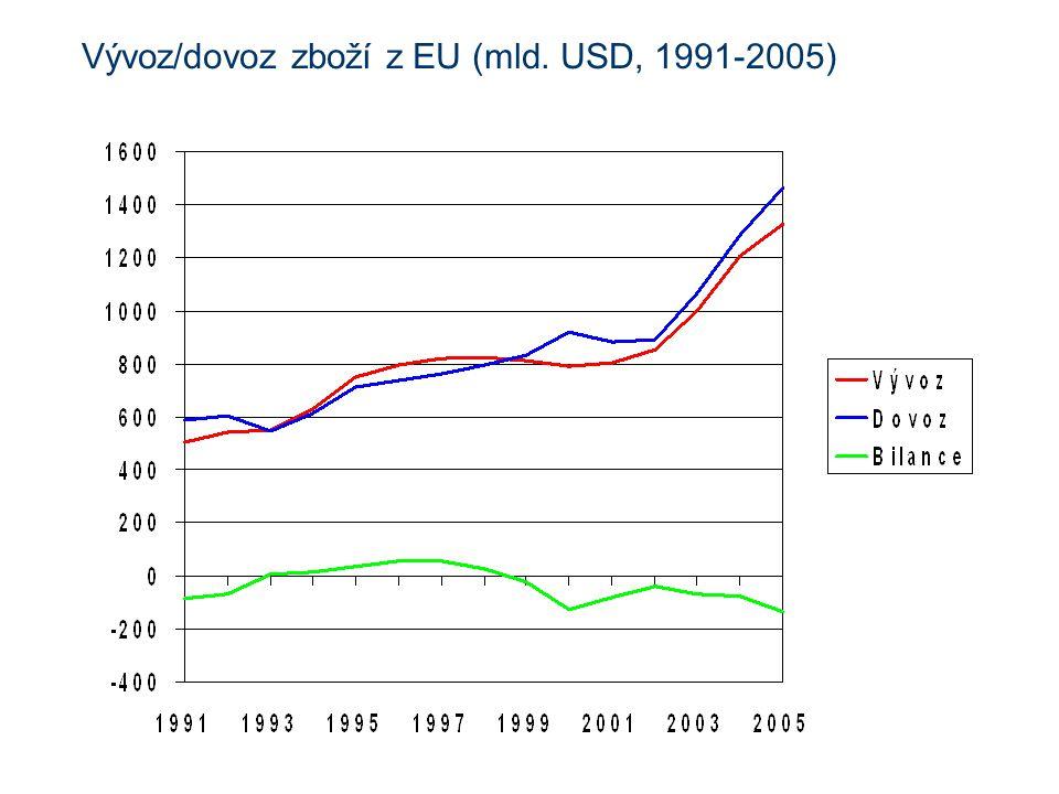 Vývoz/dovoz zboží z EU (mld. USD, 1991-2005)