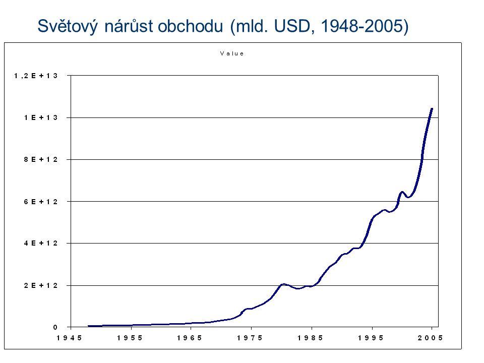 Světový nárůst obchodu (mld. USD, 1948-2005)