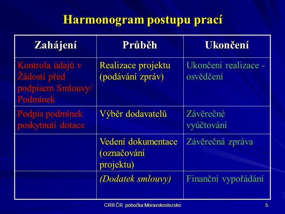 Harmonogram postupu prací