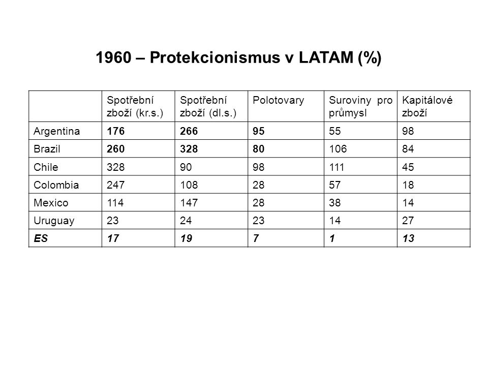 1960 – Protekcionismus v LATAM (%)