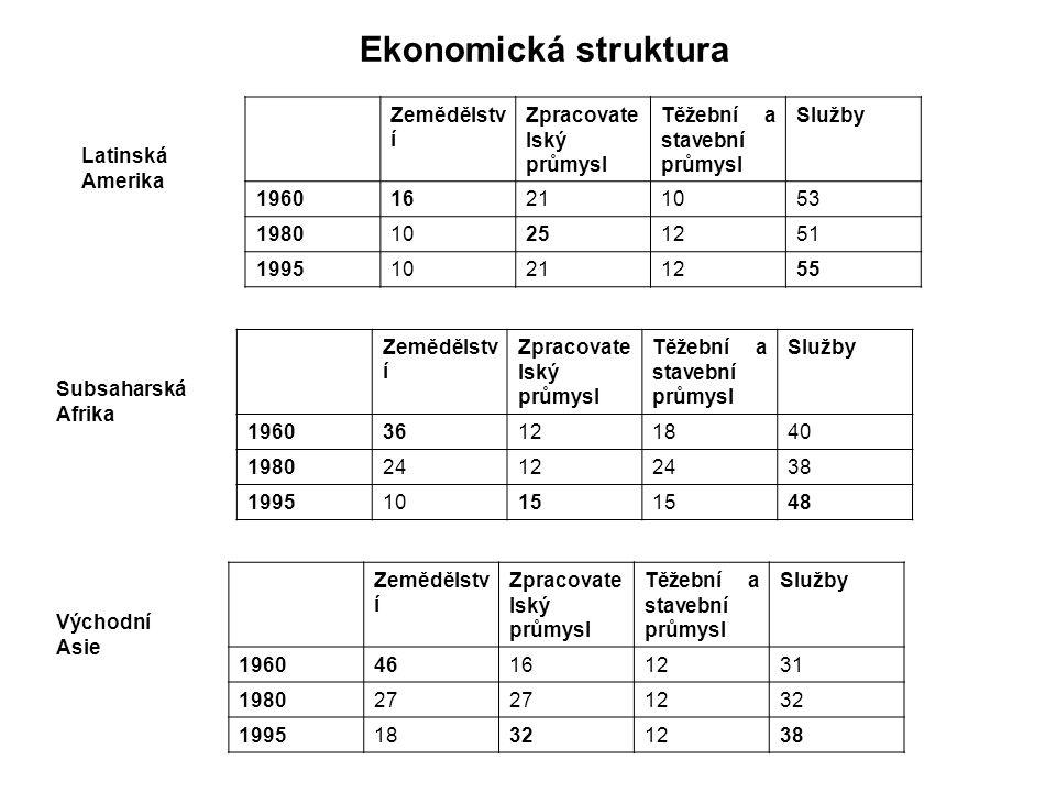 Ekonomická struktura Zemědělství Zpracovatelský průmysl
