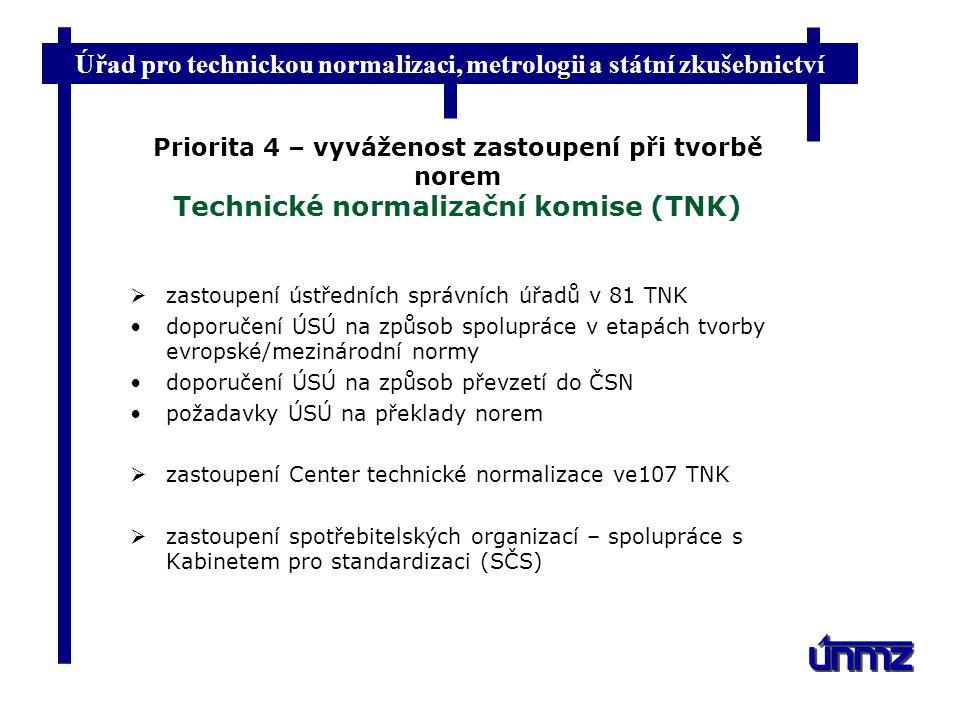 Priorita 4 – vyváženost zastoupení při tvorbě norem Technické normalizační komise (TNK)