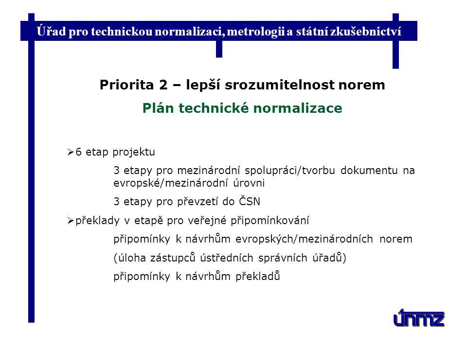 Priorita 2 – lepší srozumitelnost norem Plán technické normalizace
