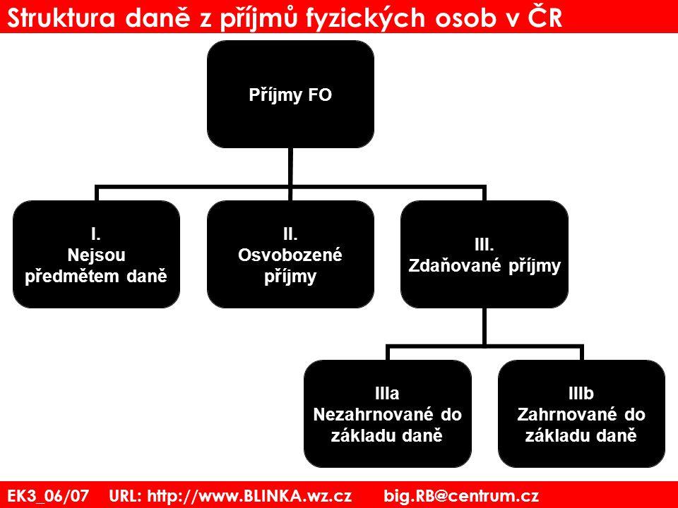 Struktura daně z příjmů fyzických osob v ČR