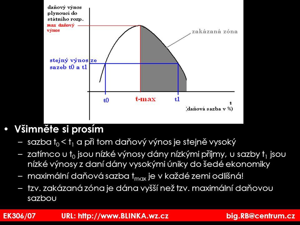 Všimněte si prosím sazba t0 < t1 a při tom daňový výnos je stejně vysoký.