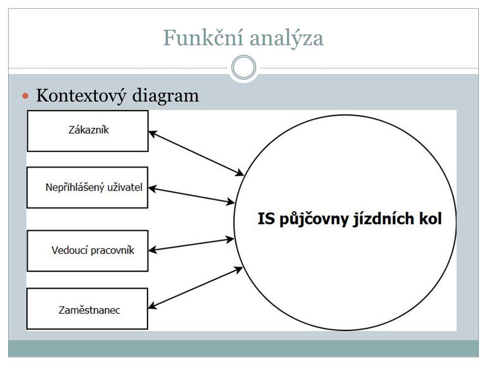 Funkční analýza Kontextový diagram