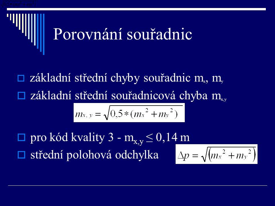 Porovnání souřadnic základní střední souřadnicová chyba mx,y