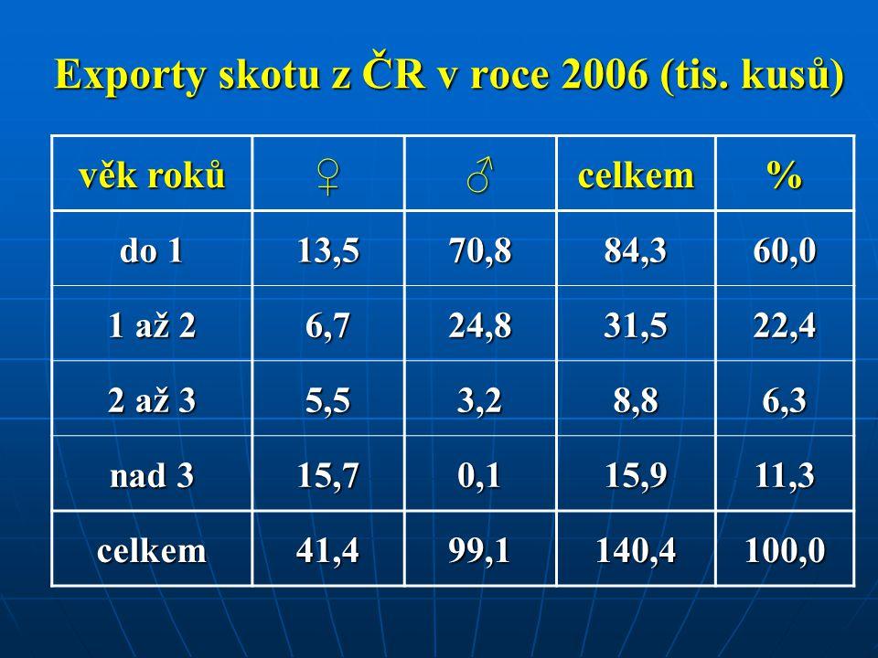 Exporty skotu z ČR v roce 2006 (tis. kusů)