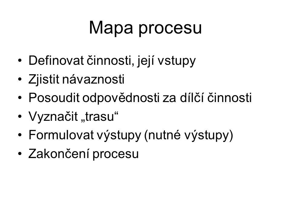 Mapa procesu Definovat činnosti, její vstupy Zjistit návaznosti